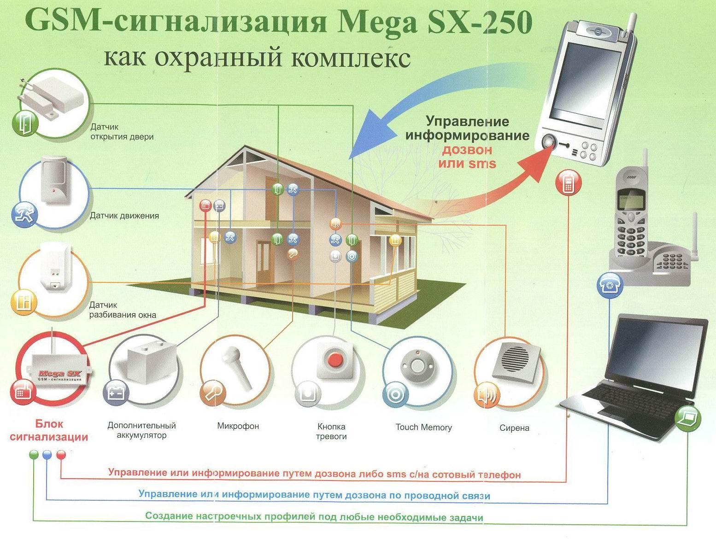 Скачать Инструкция Gps Сигнализация Для Дома